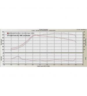 ETS Standard Turbo Kit - Stock MAF - 2-bolt - GTX3076R Gen 2 - Vband Subaru STI 08-14