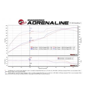 aFe MACH Force-Xp 2.5in 304 SS Cat-Back Exhaust w/ Polished Tips 10-18 Toyota 4Runner V6-4.0L