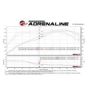 aFe SCORCHER GT Module 17-18 Infiniti Q60 / 16-18 Infiniti Q50 V6 3.0L (tt)