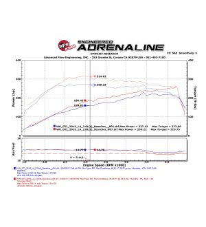 aFe Scorcher GT Power Package 15-17 Audi A3 1.8/2.0L Turbo