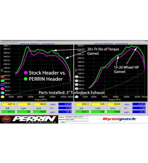 PERRIN Performance Equal Length Header