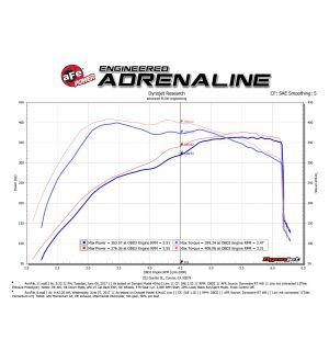 aFe Momentum GT Pro 5R Cold Air Intake System 2017 Ford F-150 Raptor V6-3.5L (tt) EcoBoost