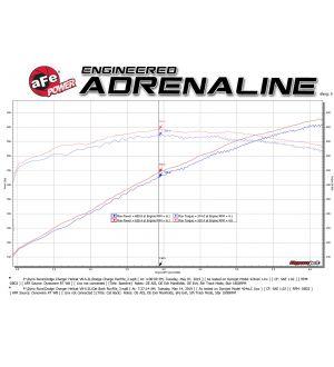 aFe MACHForce XP SS 304 CB Exhaust w/o Muffler 15-19 Dodge Charger/Hellcat SRT-8 V8 6.2L/392 6.4L