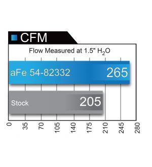 aFe Power 14-17 GM Silverado/Sierra 1500 V8 5.3L/6.2L Pro DRY S Cold Air Intake System