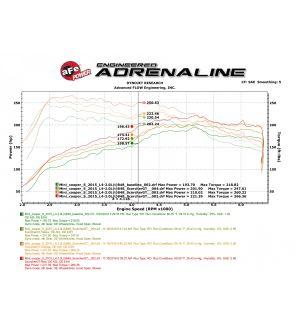 aFe Scorcher GT Module 15-17 Mini Cooper S Hardtop 2/4 Door F55/F56 L4 2.0(T) B46/B48