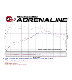 aFe Power Magnum Force Stage-2 Pro 5R Cold Air Intake System 15-17 Mini Cooper S F55/F56 L4 2.0(T)