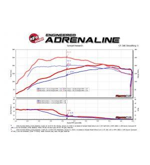 aFe Scorcher GT Module 17-18 Hyundai Elantra Sport 1.6L Turbo